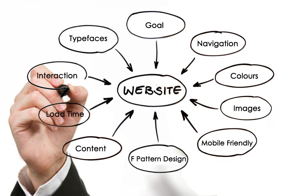 effective website - Effective Website